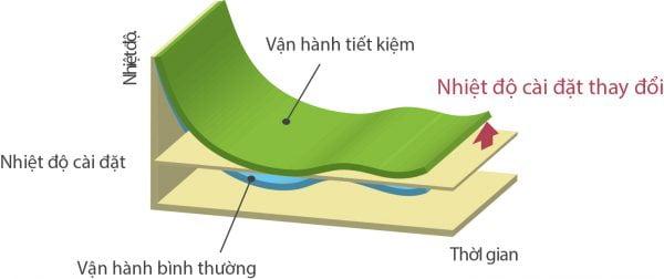 dieu-hoa-general-van-hanh-tiet-kiem-600x252